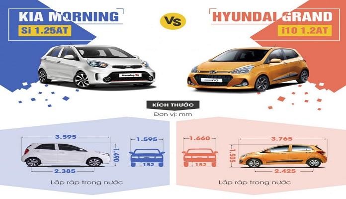 So sánh kích thước giữa Kia Morning và Hyundai Grand I10