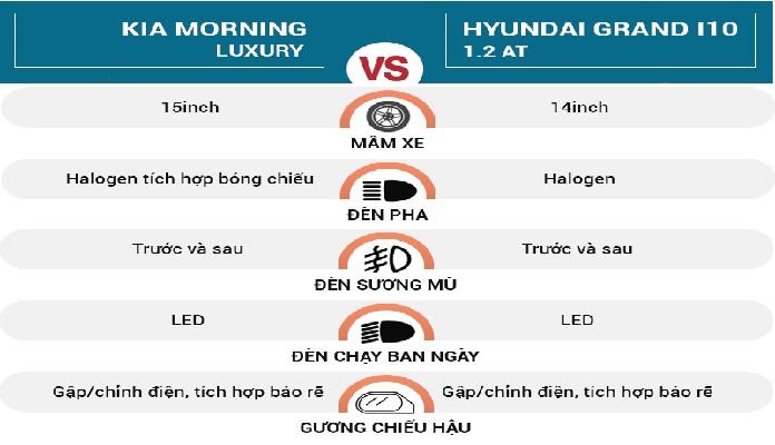 So sánh vài thông số xe i10 và  Kia Morning